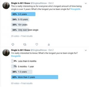 Single Is All I Know Length of being single Twiter Poll